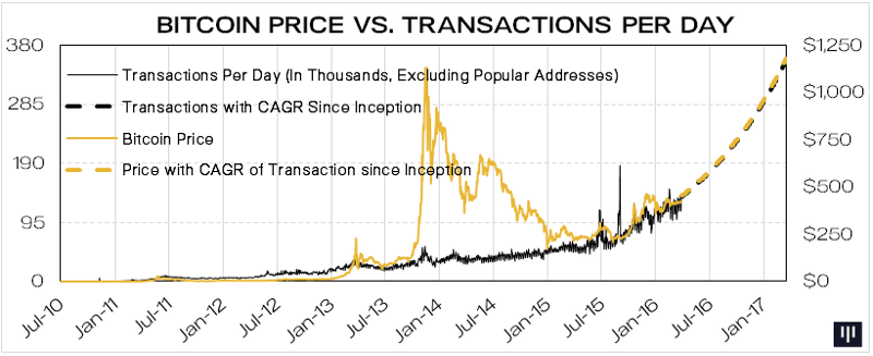 Showing the graphs on Bitcoin price vs Transactions per day